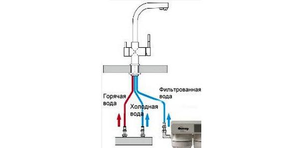 двойной смеситель для кухни с фильтром фото