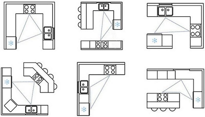 рабочий треугольник на кухне как правильно расставить мебель