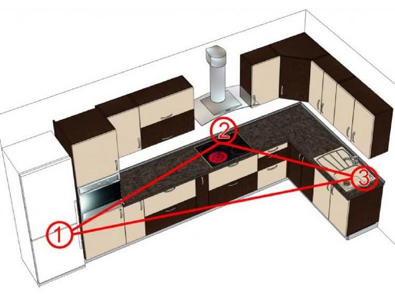 рабочий треугольник на кухне фото